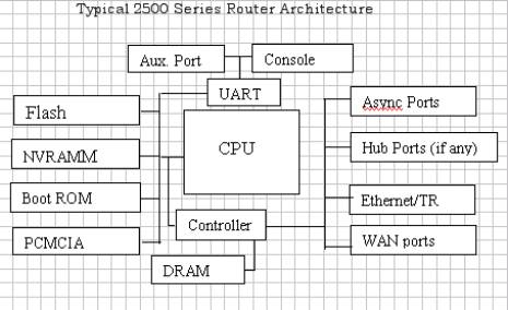 Cisco and juniper routers an overview for B isdn architecture