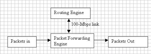 Simplified Router Architecture