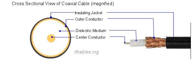 Coaxial Cable Construction : Coax cable construction detail