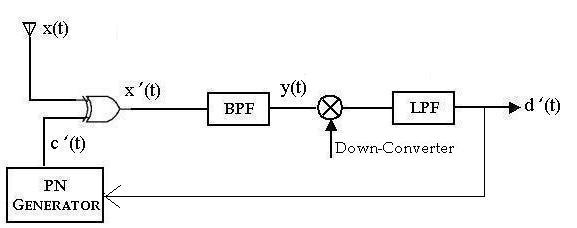 Block diagram xor #5 block diagram for plc programming 3 Input XOR Gate XOR Gate