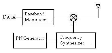 Types/Classifications Of Spread Spectrum Modulation Techniques Notes